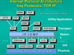 internet protocol architecture key protocols tcp ip