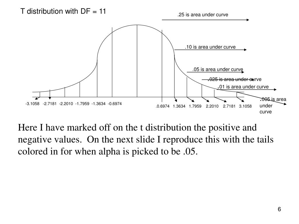 T distribution with DF = 11