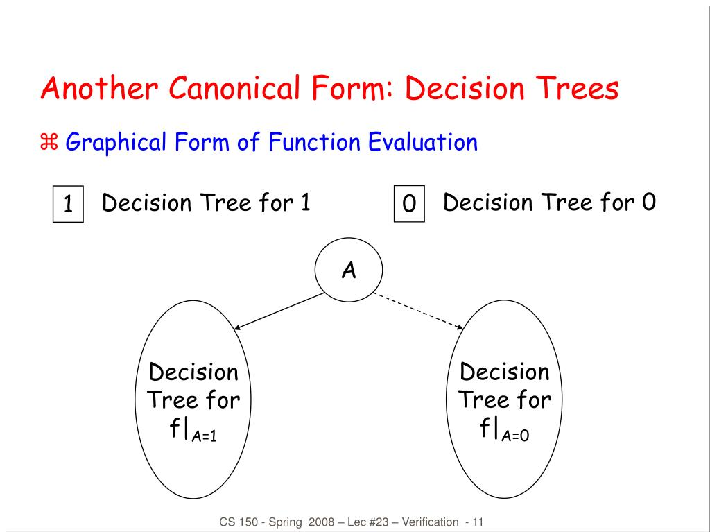 Another Canonical Form: Decision Trees