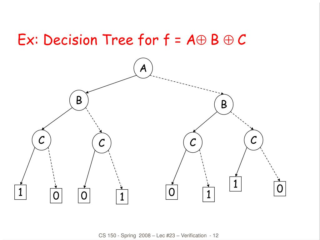 Ex: Decision Tree for f = A