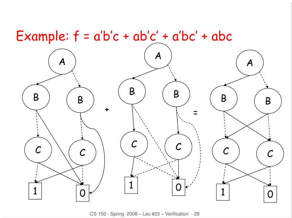 Example: f = a'b'c + ab'c' + a'bc' + abc