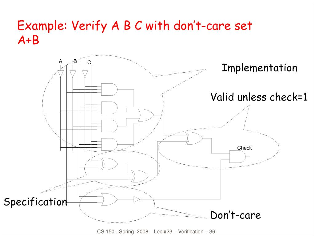 Example: Verify A B C with don't-care set A+B