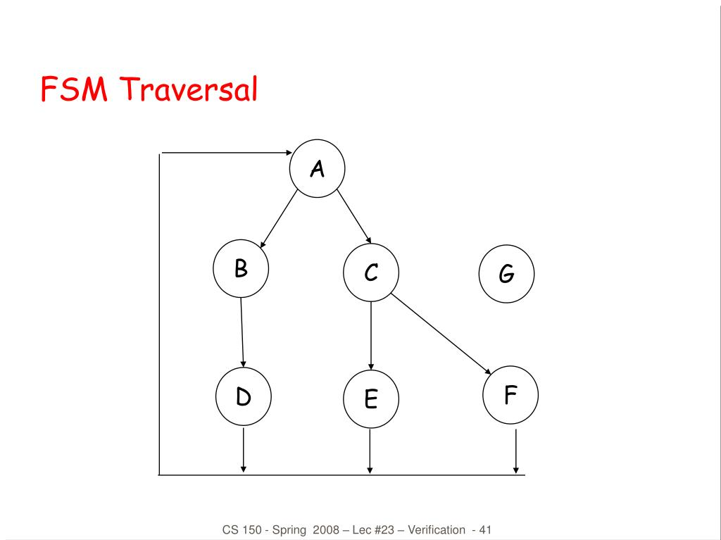 FSM Traversal