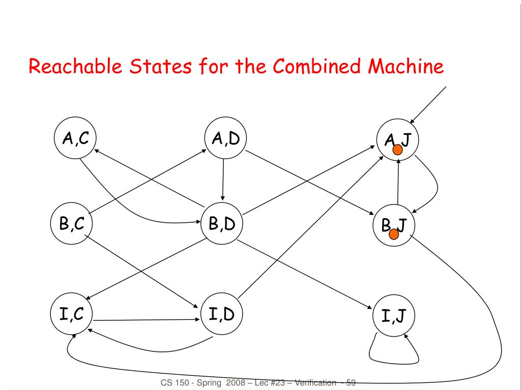 Reachable States for the Combined Machine