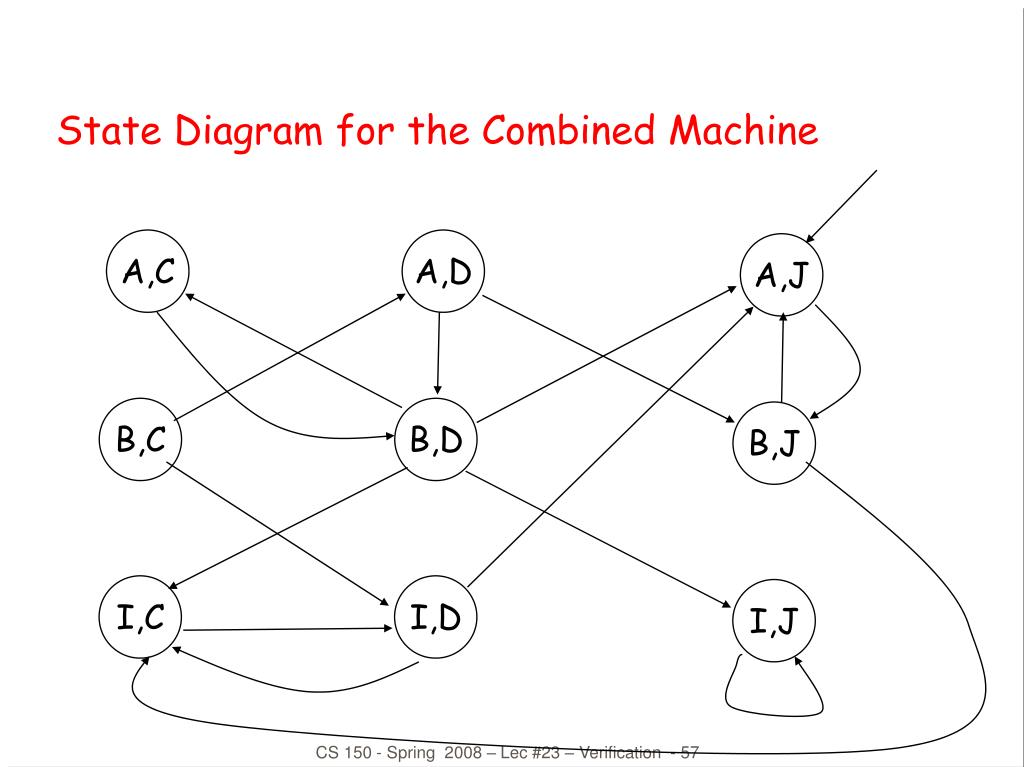 State Diagram for the Combined Machine