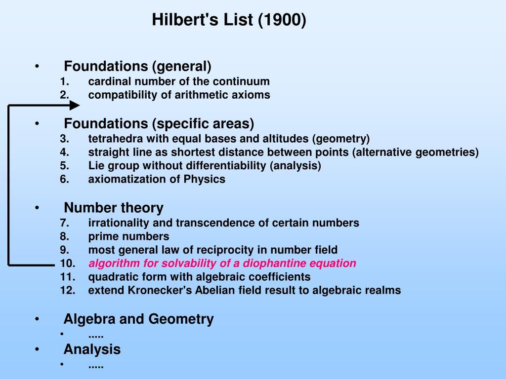 Hilbert's List (1900)