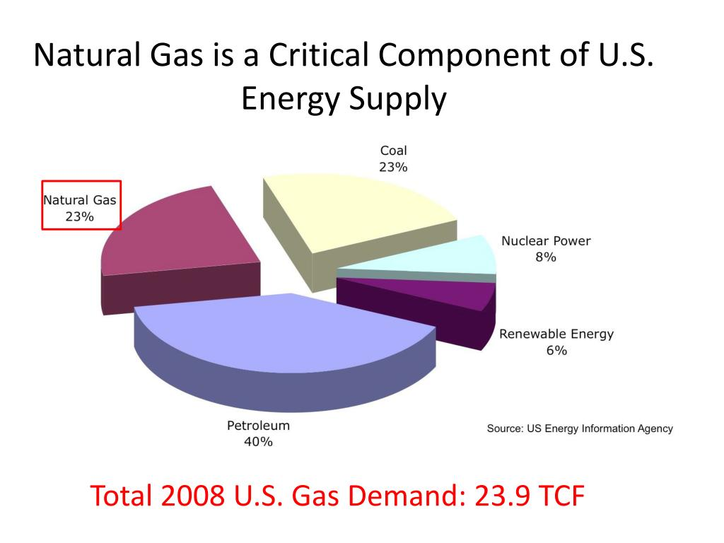 Natural Gas is a Critical Component of U.S. Energy Supply