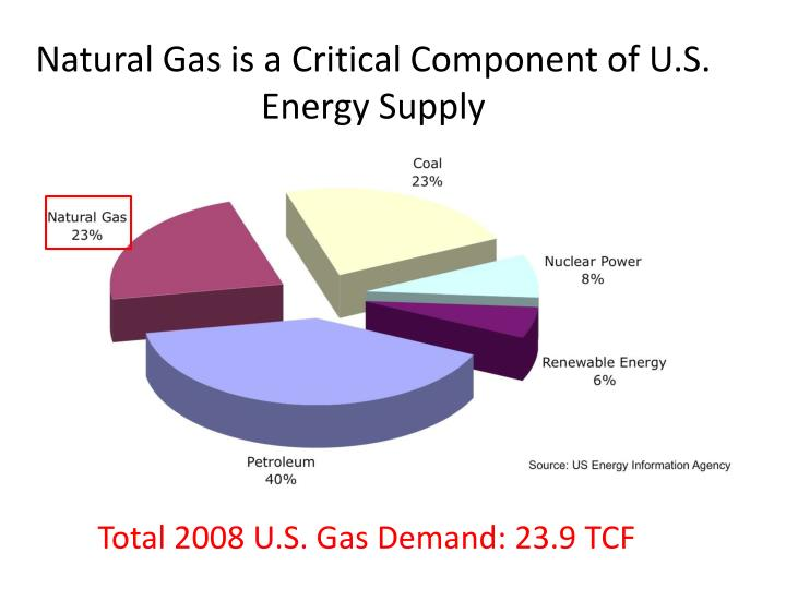 Natural gas is a critical component of u s energy supply