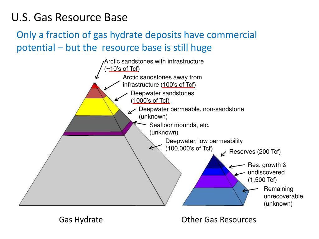 U.S. Gas Resource Base