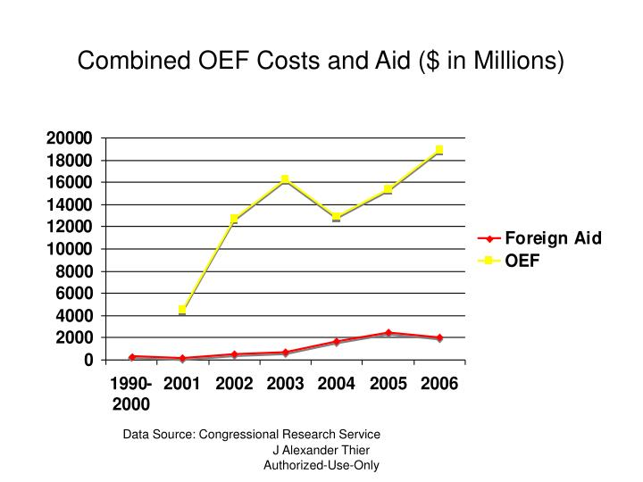 Combined OEF Costs and Aid ($ in Millions)