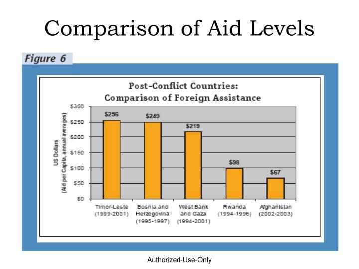 Comparison of Aid Levels