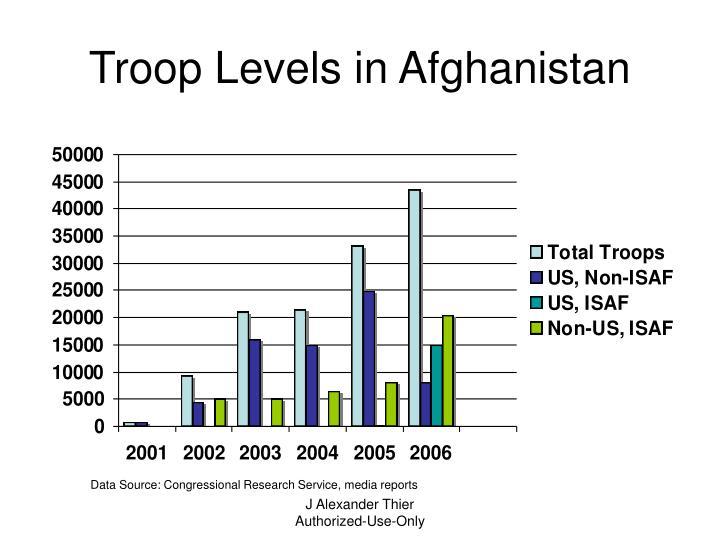 Troop Levels in Afghanistan