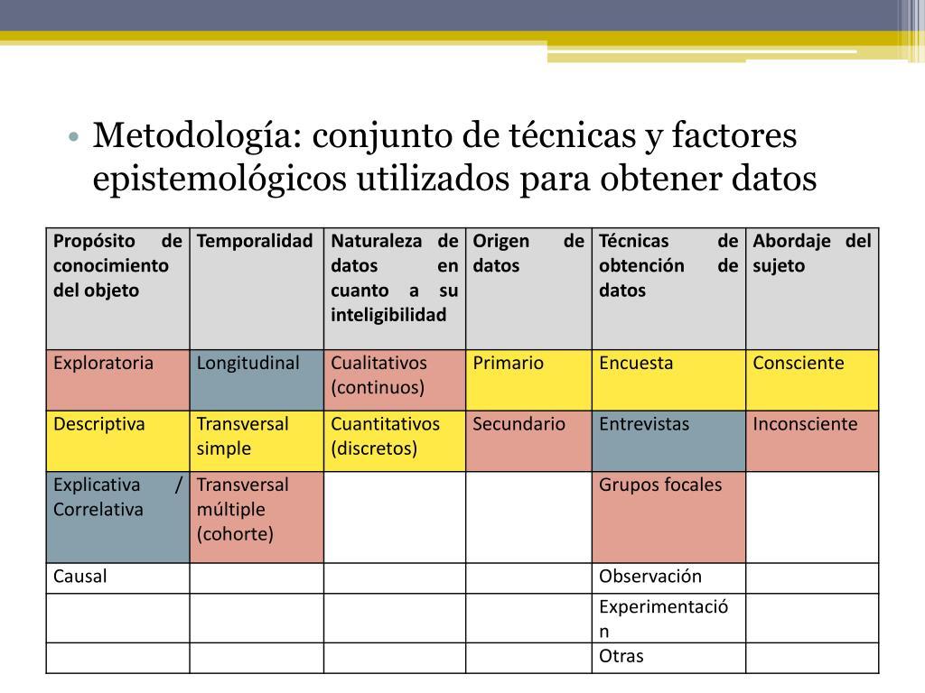 Metodología: conjunto de técnicas y factores epistemológicos utilizados para obtener datos