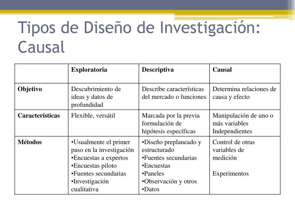 Tipos de Diseño de Investigación: Causal