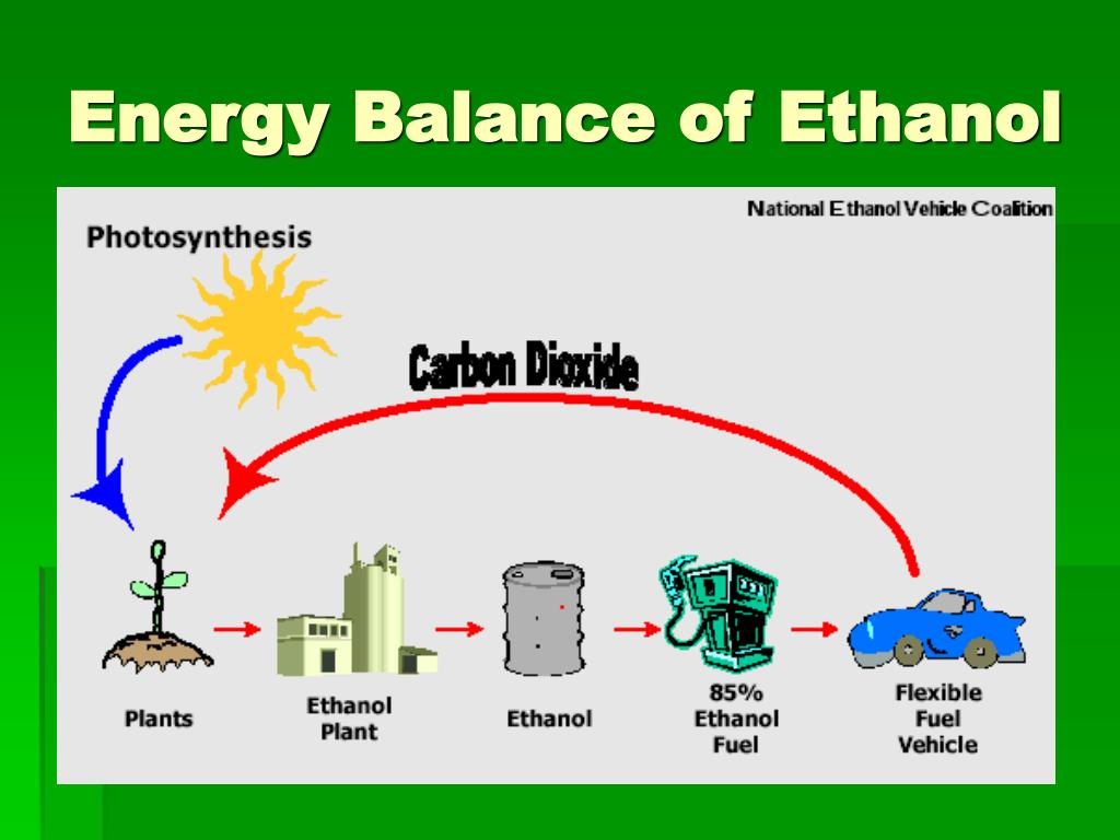 Energy Balance of Ethanol