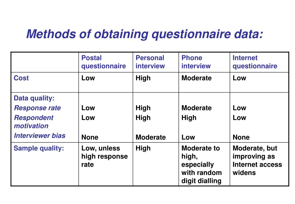 Methods of obtaining questionnaire data: