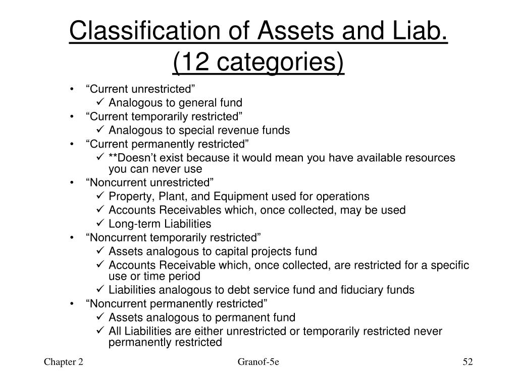 Classification of Assets and Liab.