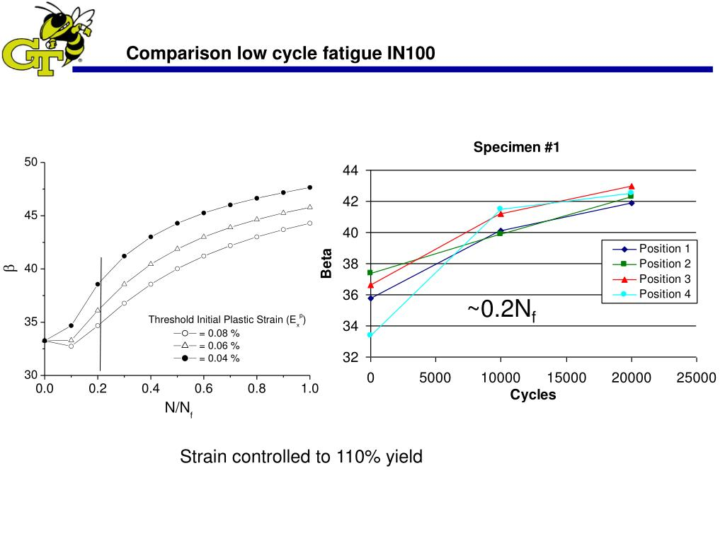 Comparison low cycle fatigue IN100