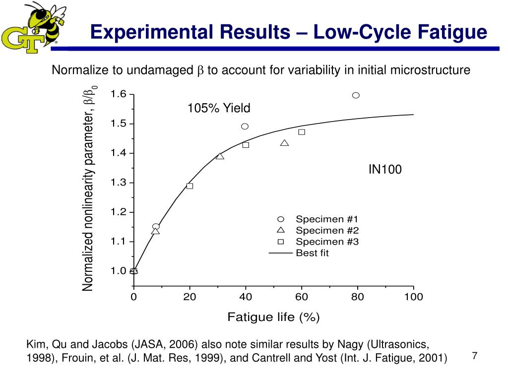 Experimental Results – Low-Cycle Fatigue