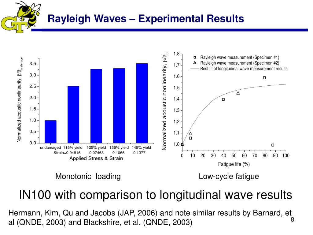 Rayleigh Waves – Experimental Results