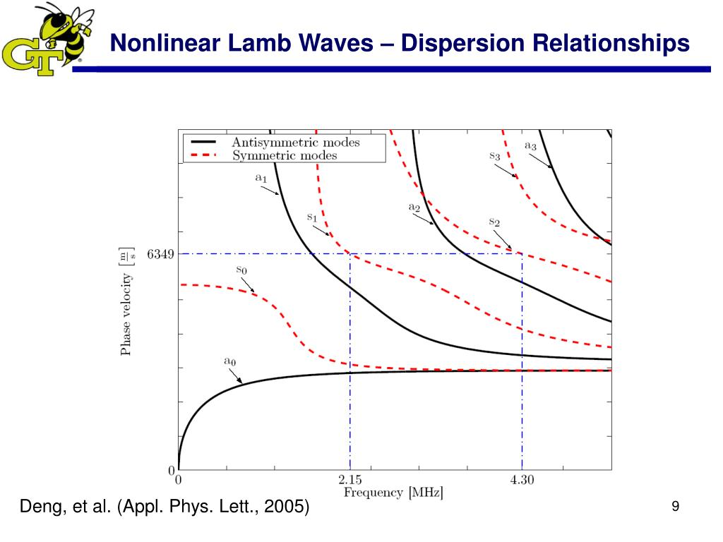 Nonlinear Lamb Waves – Dispersion Relationships