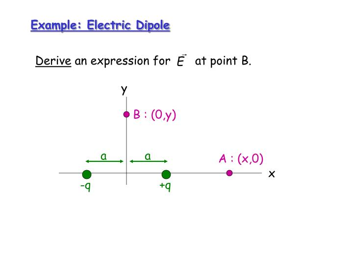 Example electric dipole