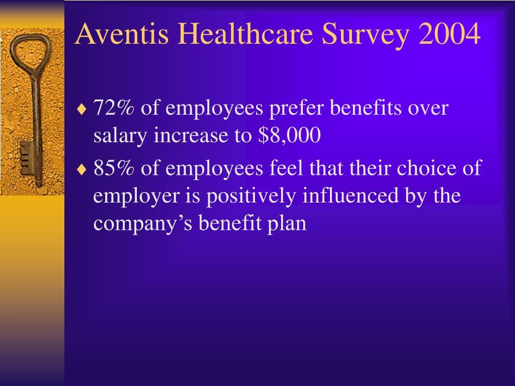 Aventis Healthcare Survey 2004