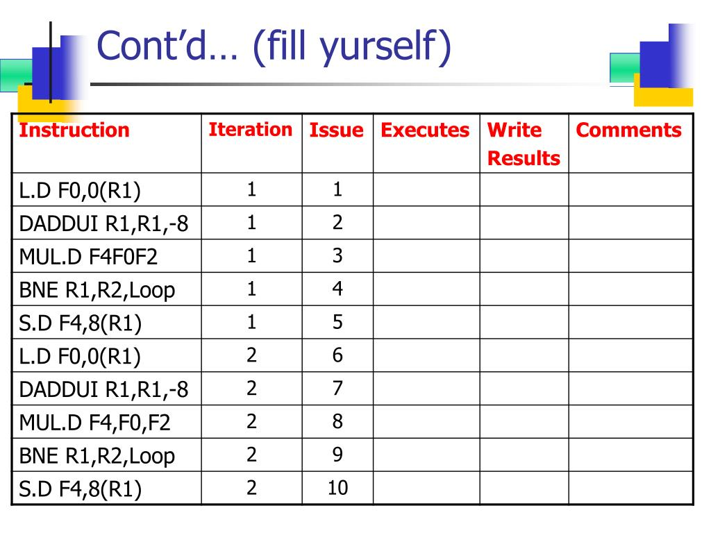 Cont'd… (fill yurself)