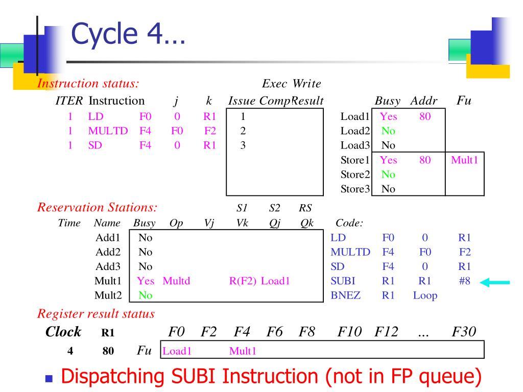 Cycle 4…