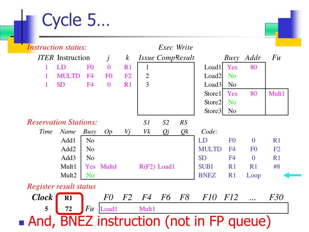 Cycle 5…