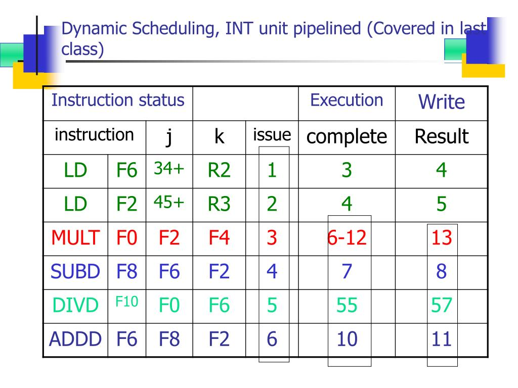 Dynamic Scheduling, INT unit pipelined (Covered in last class)