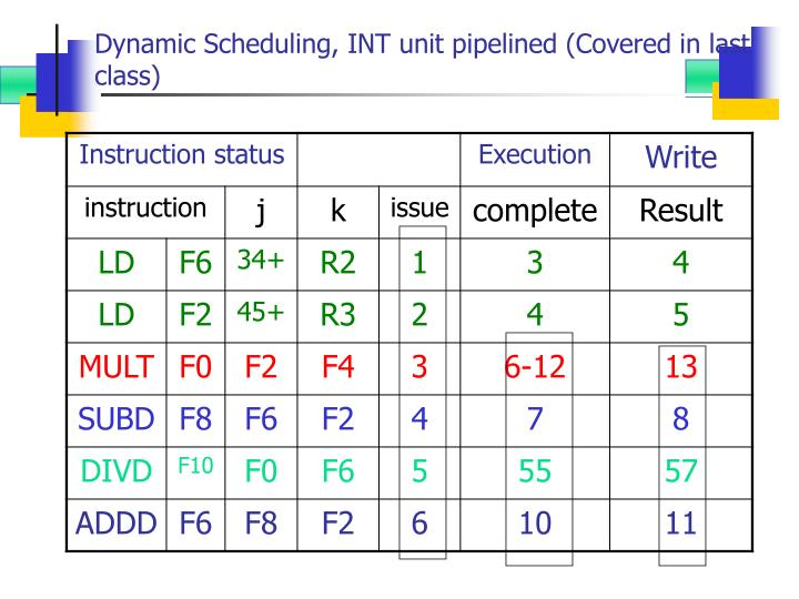 Dynamic scheduling int unit pipelined covered in last class