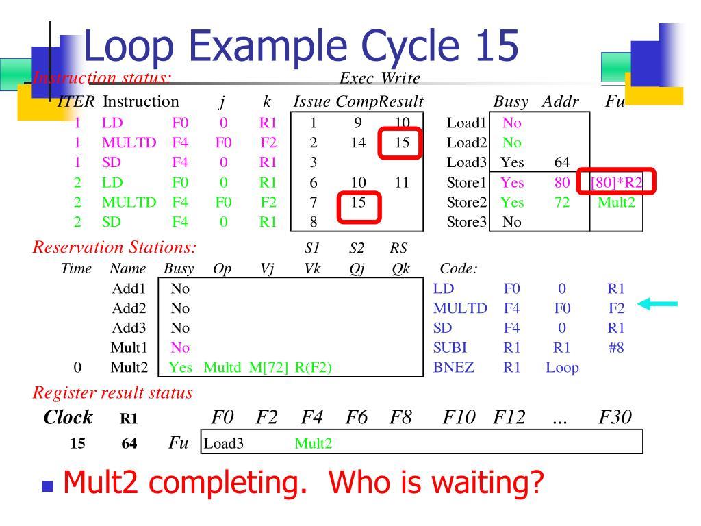 Loop Example Cycle 15