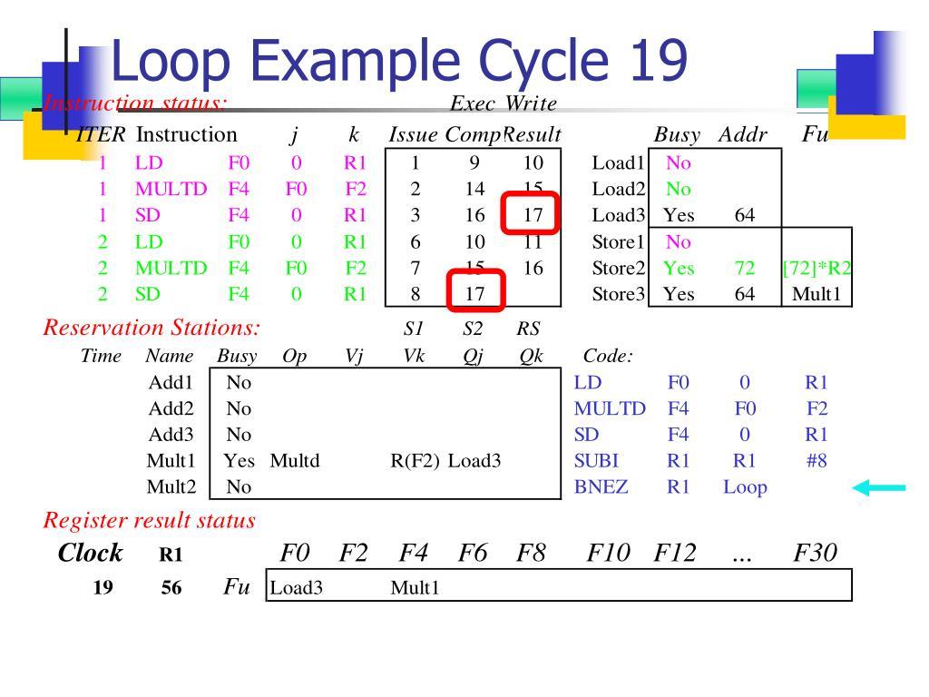 Loop Example Cycle 19