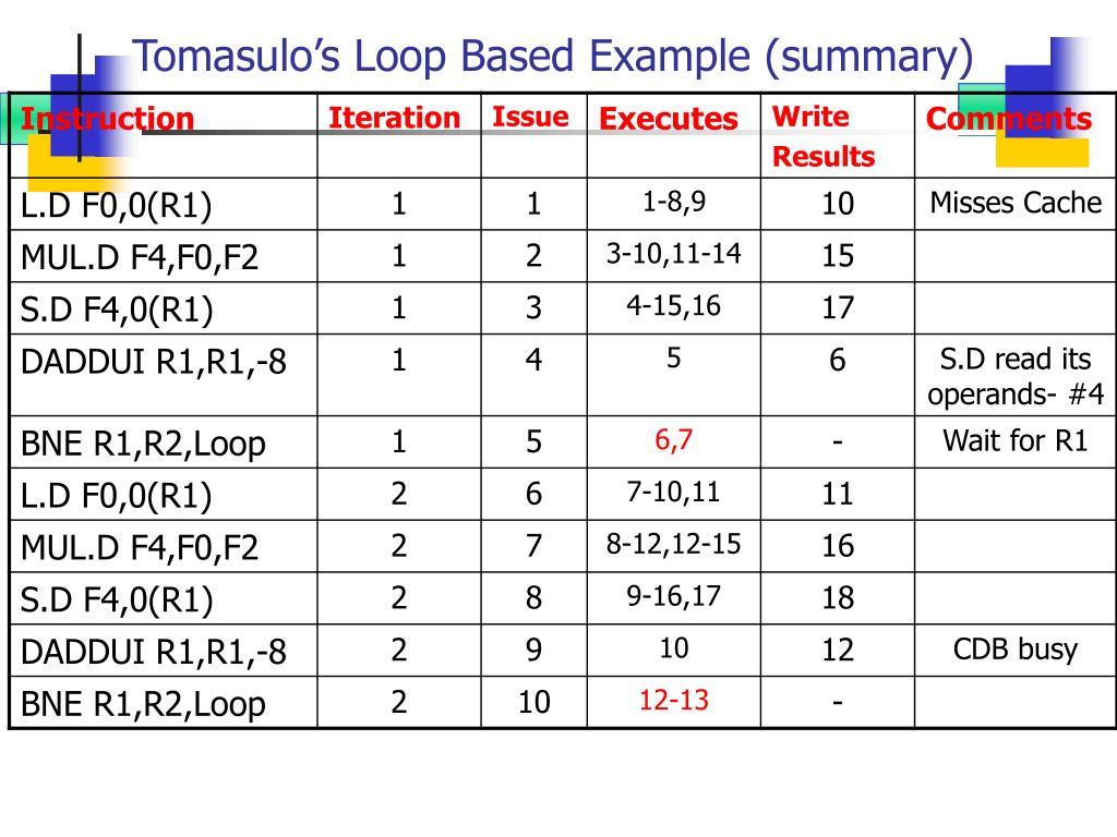 Tomasulo's Loop Based Example (summary)