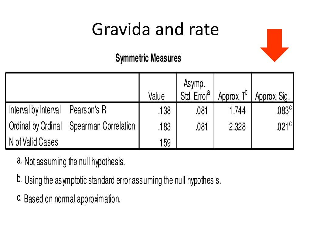 Gravida and rate