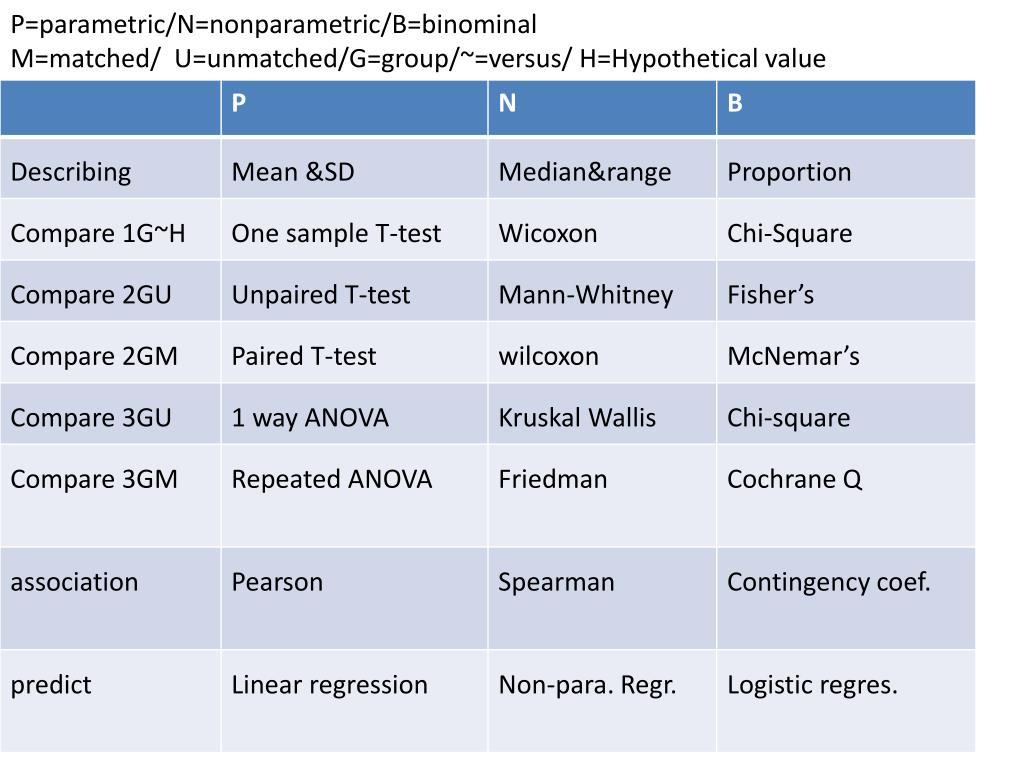 P=parametric/N=nonparametric/B=binominal