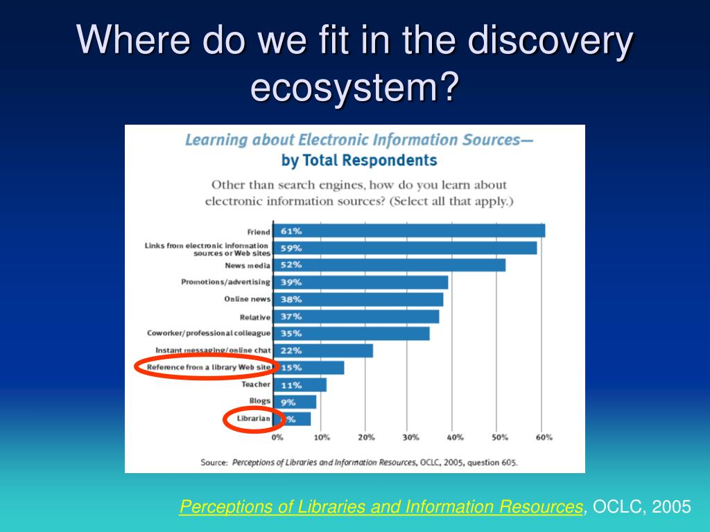Where do we fit in the discovery ecosystem?