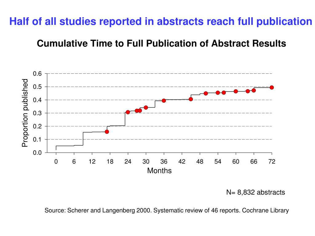 Half of all studies reported in abstracts reach full publication