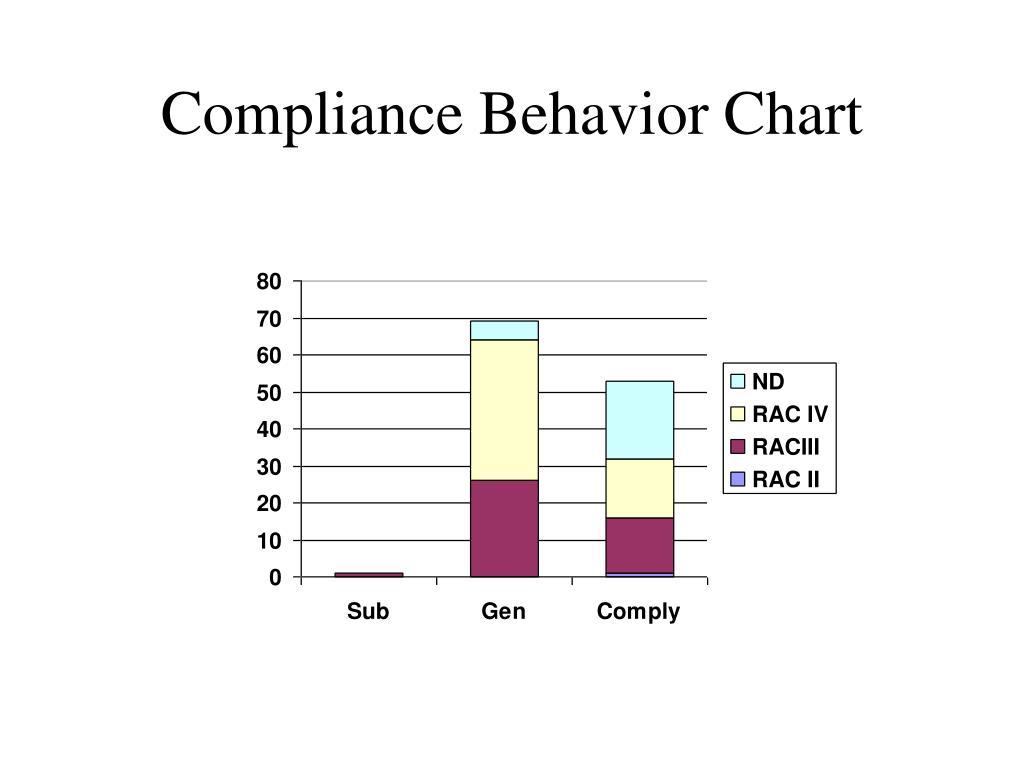 Compliance Behavior Chart