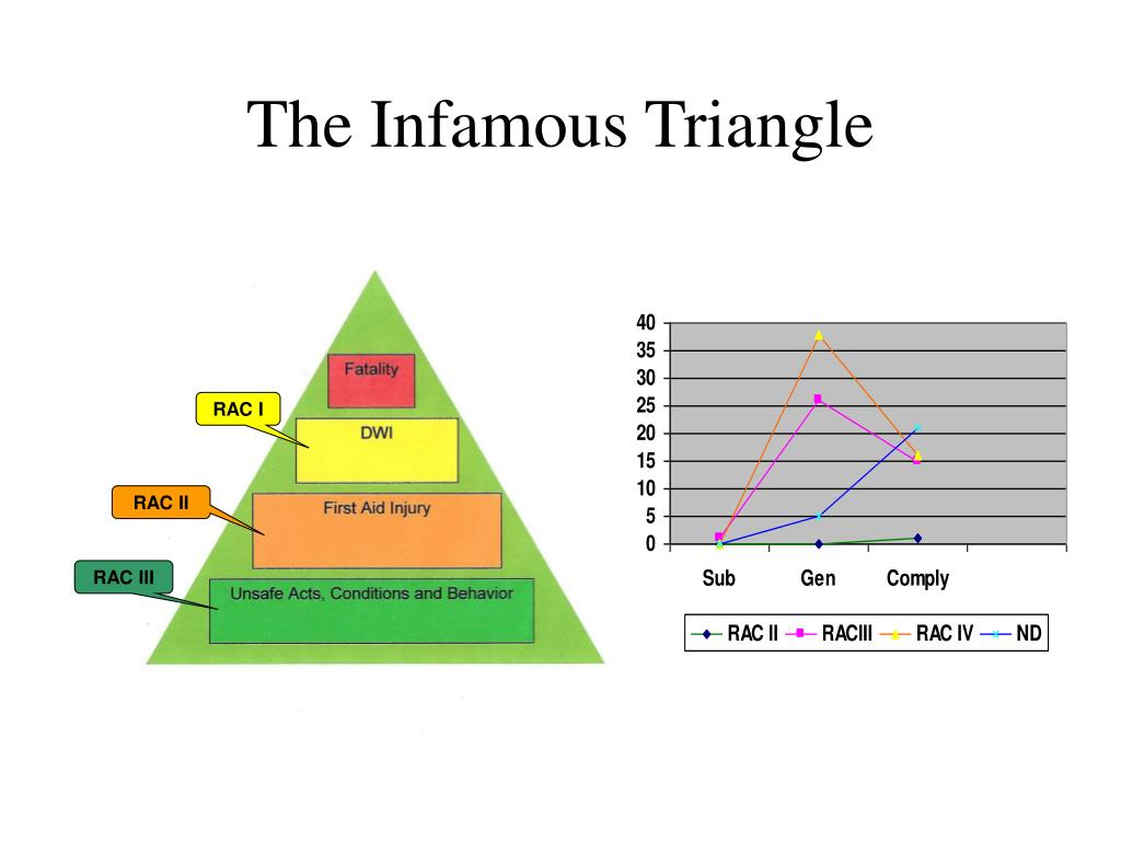 The Infamous Triangle