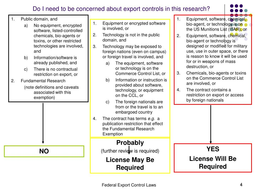 Do I need to be concerned about export controls in this research?