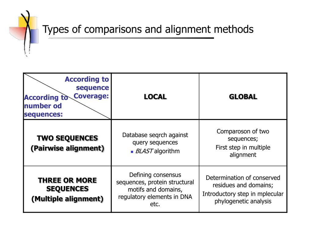 Types of comparisons and alignment methods