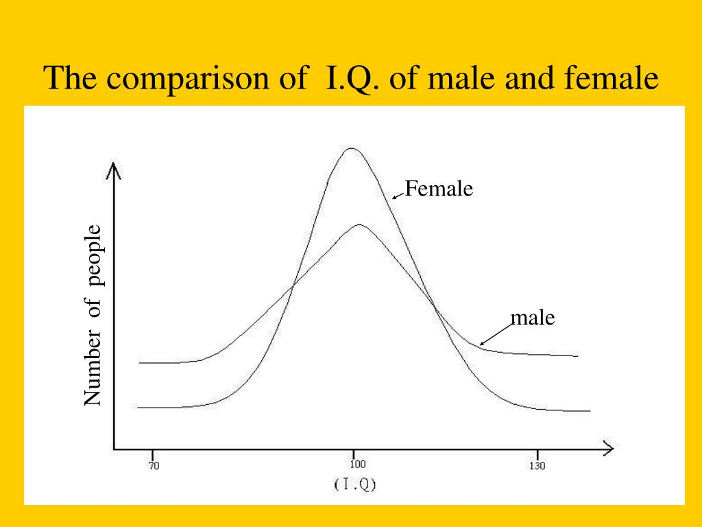 The comparison of  I.Q. of male and female