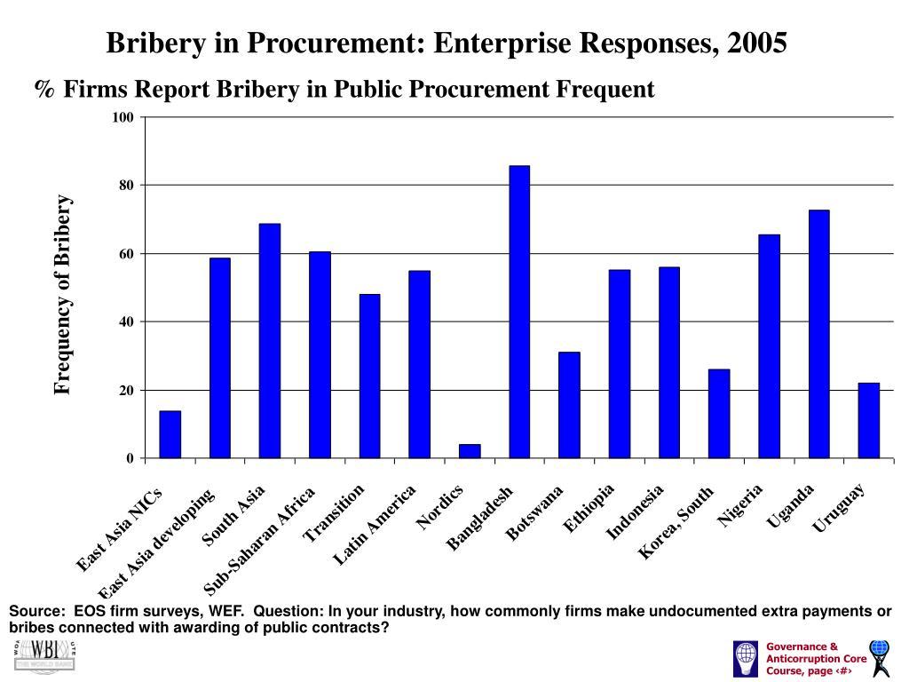 Bribery in Procurement: Enterprise Responses, 2005