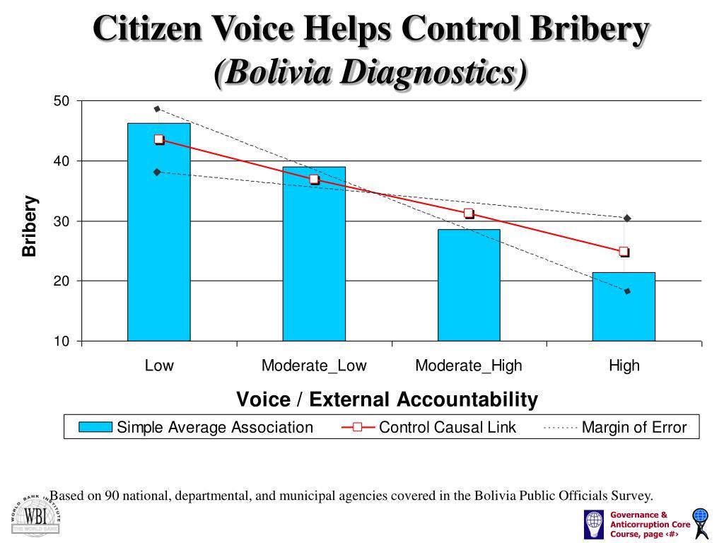 Citizen Voice Helps Control Bribery