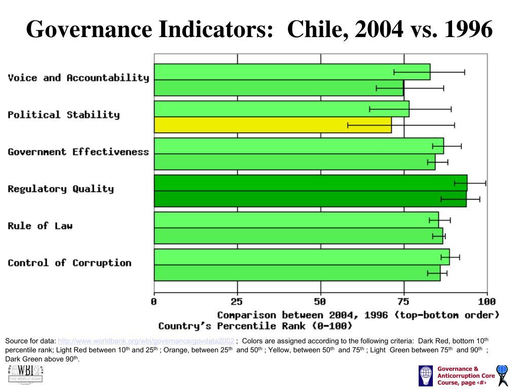 Governance Indicators:  Chile, 2004 vs. 1996