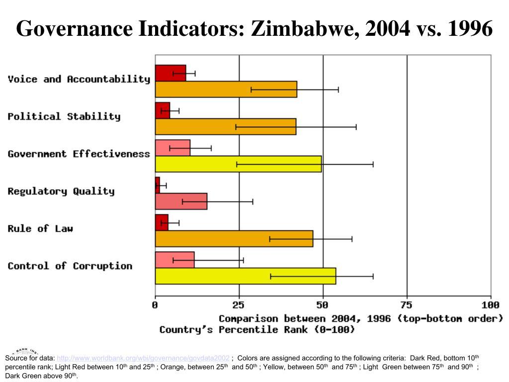 Governance Indicators: Zimbabwe, 2004 vs. 1996