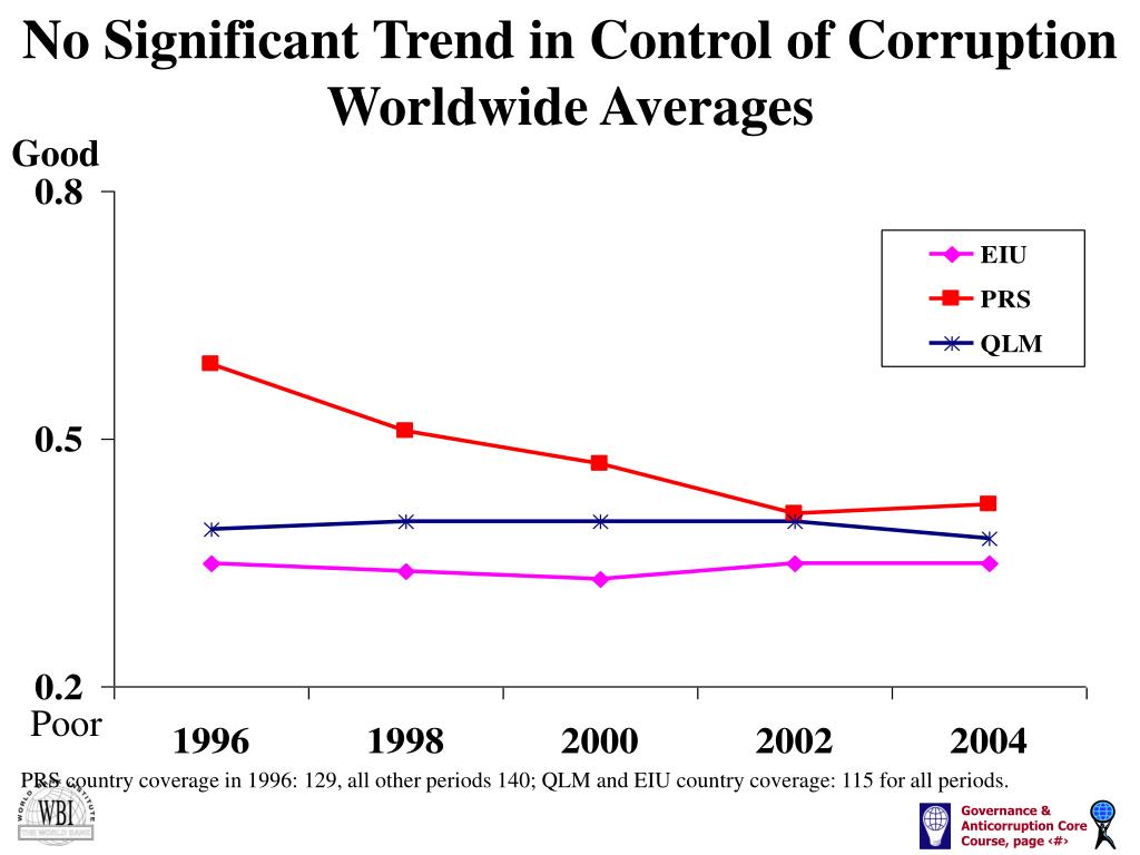 No Significant Trend in Control of Corruption Worldwide Averages