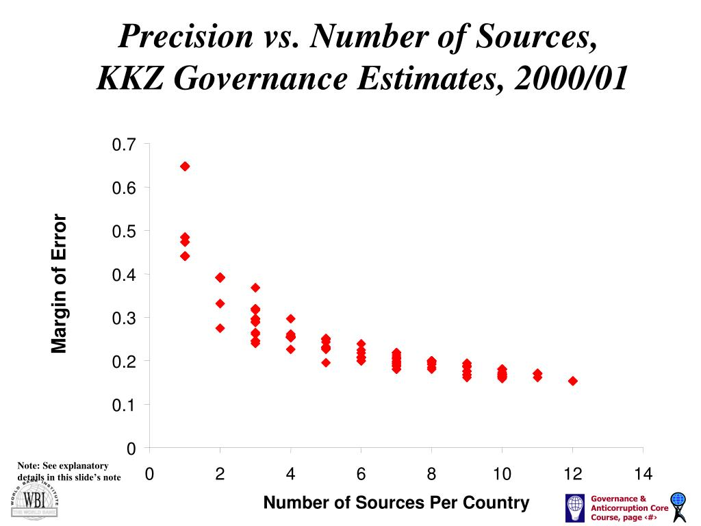 Precision vs. Number of Sources,